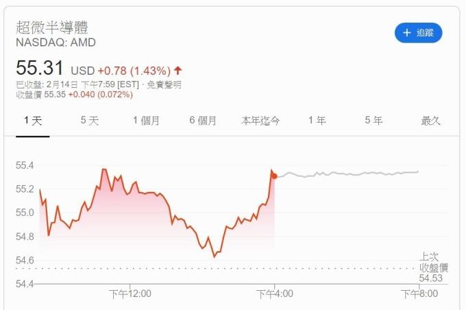 AMD 股價 (圖片: Google)