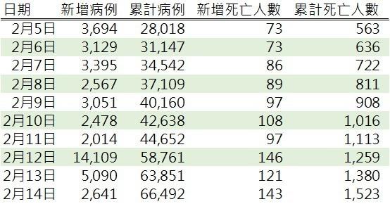 資料來源: 中國衛生健康委員會官網