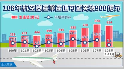 國機國造加持 2019年台灣航空器產業產值上看900億元。(圖:經濟部統計處提供)