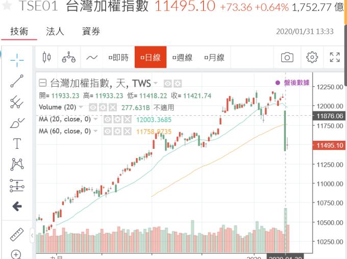 (圖一;台股加權股價指數日線圖,鉅亨網)