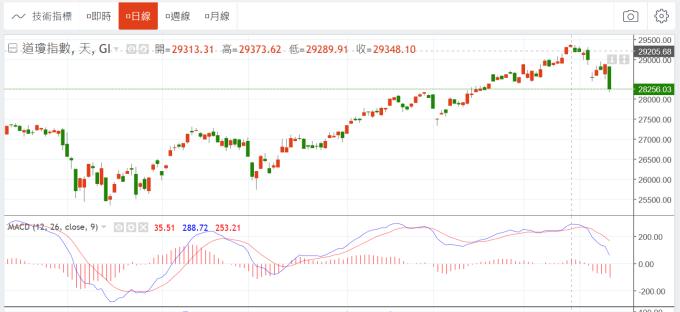 (圖二:美股道瓊工業股價指數日 K 線圖,鉅亨網)