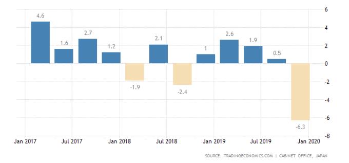 日本GDP年增率 圖片:tradingeconomics