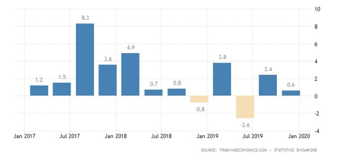 新加坡GDP成長率 圖片:tradingeconomics