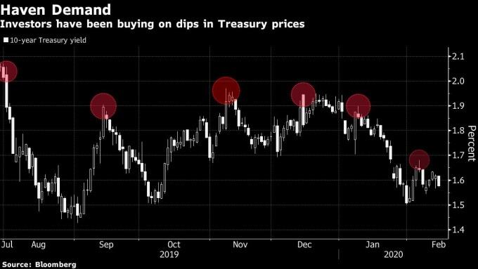 近一年來 10 年期美債殖利率每每觸及 2%,即形成買點 圖片:Bloomberg