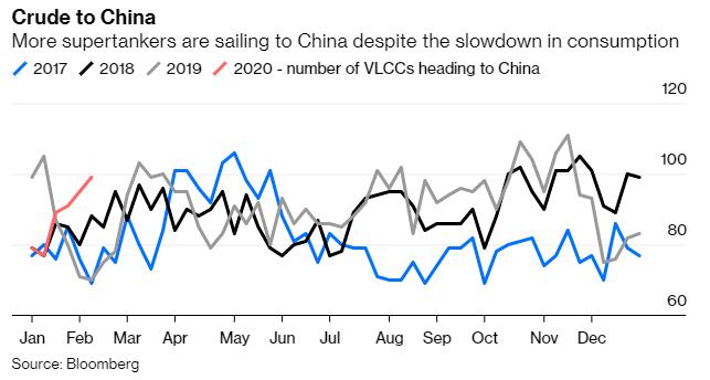 中國的茶壺煉油廠趁油價低點增加原油庫存,庫存增加下未來原油價恐承壓。(圖: Bloomberg)