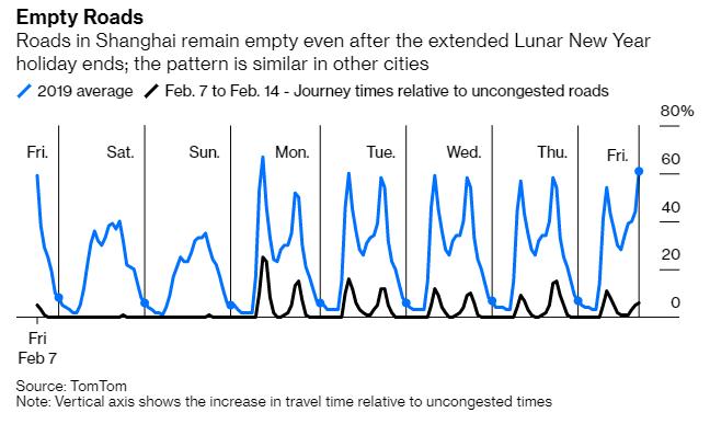 疫情持續擴散下,中國大城市,如上海,運輸量大減。(圖: Bloomberg)