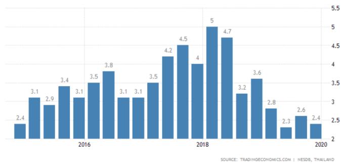 泰國2019年整年經濟成長率為2.4%,已達2014年以來低點。(圖:tradingeconomics)