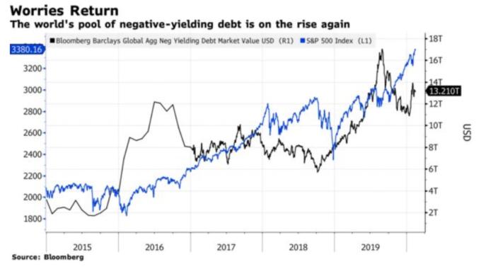 全球的負利率債券規模持續上升。(圖: Bloomberg)