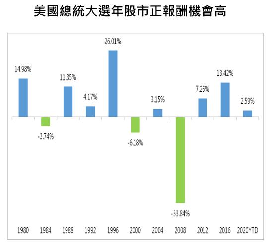 資料來源:Bloomberg,國泰投顧整理,2020/2/11。