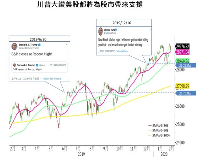 資料來源:Bloomberg,國泰投顧整理,2020/2/11