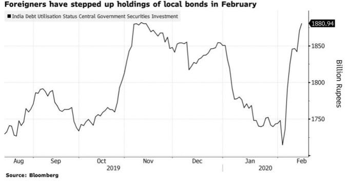 外資二月積極搶買印度債券。(來源:Bloomberg)