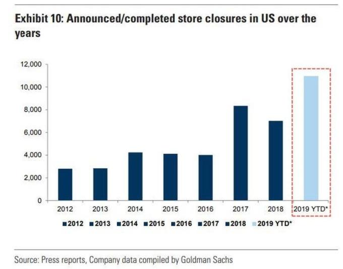 美國零售商關店數創高 (圖表取自 Zero Hedge)