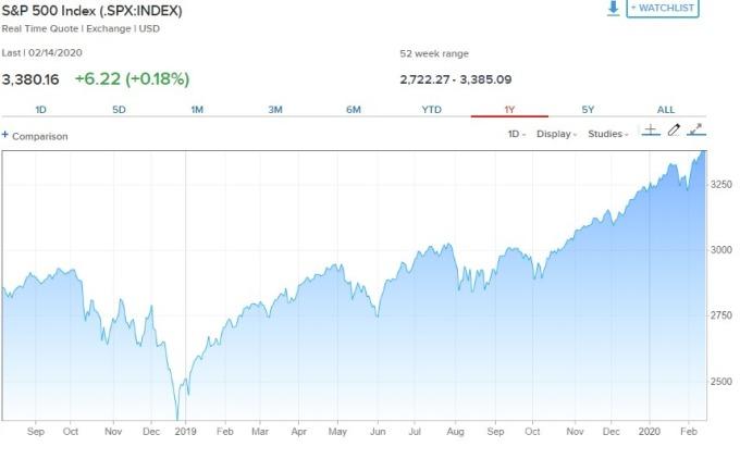 標普 500 指數過去一年來走勢圖。(來源: CNBC)