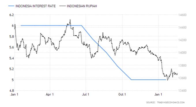 藍:印尼基準利率 黑:美元兌印尼盾 圖片:tradingeconomics
