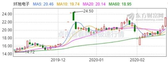 (資料來源:東方財富網,環旭電子日線走勢)盤中漲停鎖死
