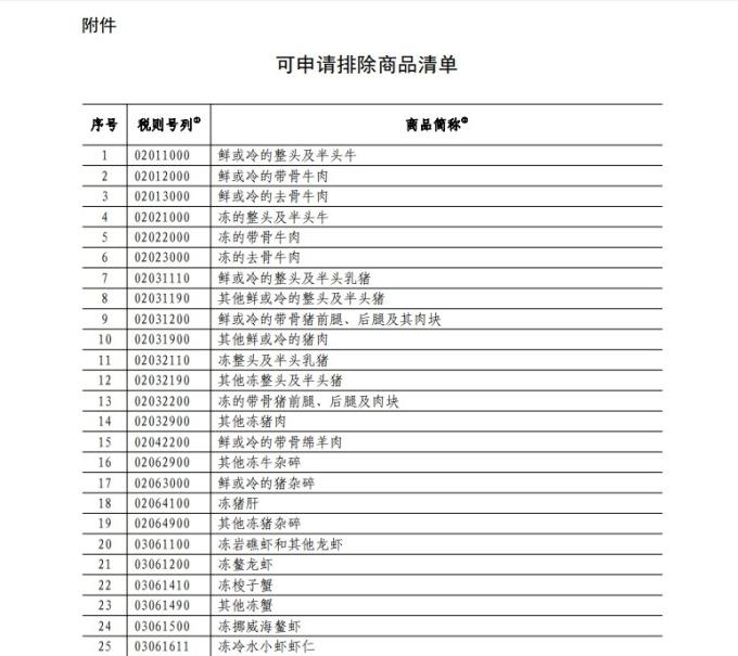 節錄部分中國企業可申請商品排除清單 圖片:中國國務院關稅稅則委員會