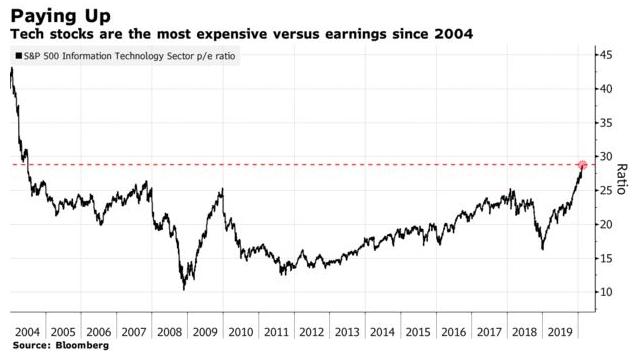 S&P500 科技類股本益比已達 2004 年以來高點。(圖: Bloomberg)