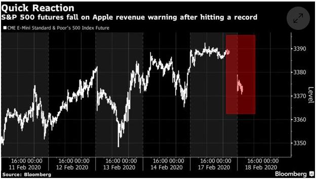 蘋果消息一出,標普 500 期貨市場已快速反應。(圖: Bloomberg)