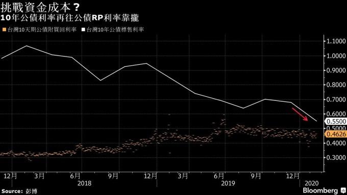 橘:台灣十年期公債附買回利率 白:台灣十年期公債標售利率 圖片:Bloomberg