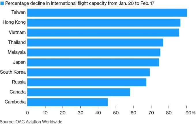 飛往中國的國際航線運力大減。(來源:OAG)