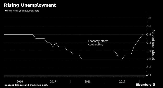 香港失業率 (圖:Bloomberg)