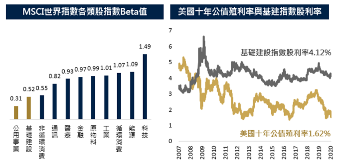 資料來源:Bloomberg,保德信投信整理,2020/1/31(左)&2020/02/05(右)