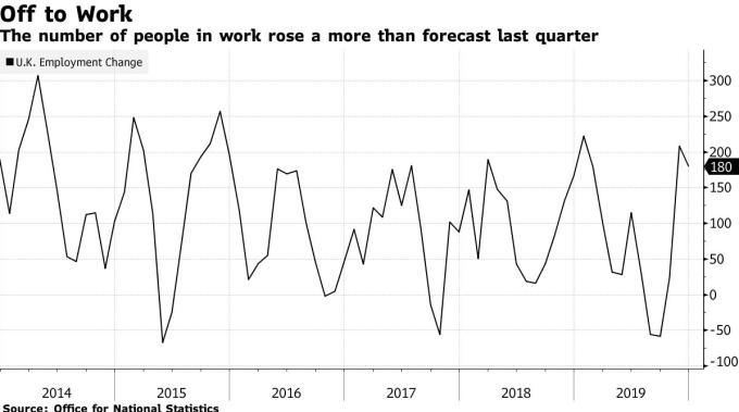 英國就業人數變化 (圖:Bloomberg)