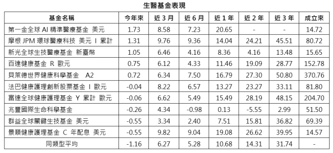 資料來源:Morningstar,採新台幣計價,統計至 2020/1/31 為止