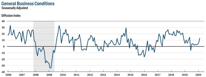 紐約 Fed 製造業指數 (圖:紐約 Fed)