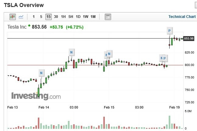 特斯拉股價 15 分鐘 k 線圖