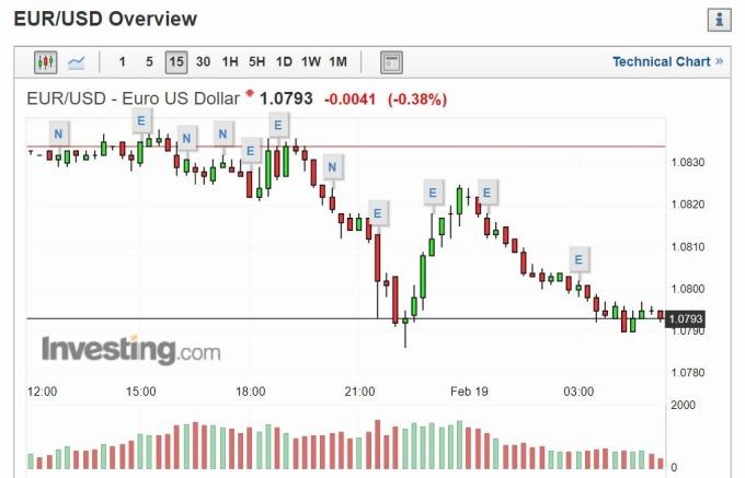 歐元兌美元指數 15 分線 (圖片: investing)