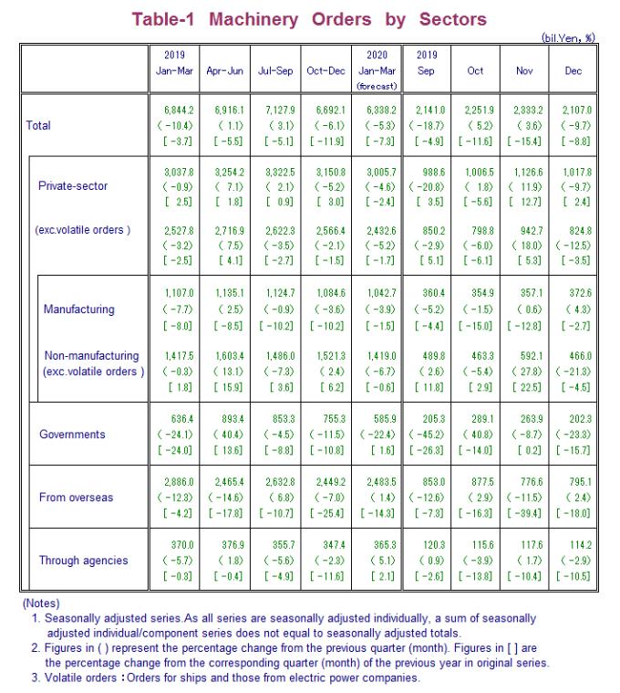日本機械訂單統計 (圖片:日本內閣府)