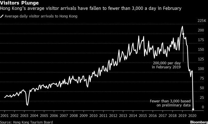香港日均遊客數 圖片:Bloomberg