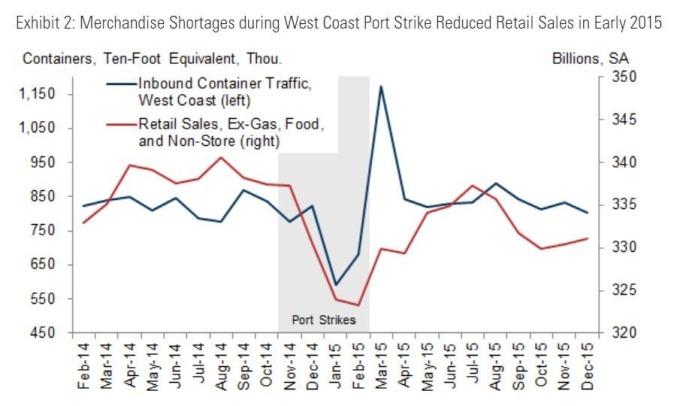 2015年美國消費受罷工衝擊(圖表取自Zero Hedge)