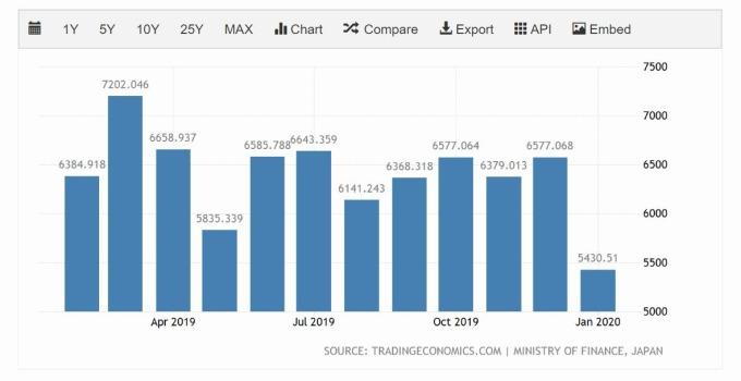 日本貿易出口 (圖片: TradingEconomics)