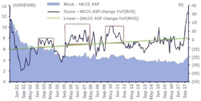資料來源: Paumanok, 2000 年來 MLCC 歷經 4 次價格波動 (美元 / 每千顆)