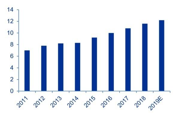 資料來源: Paumanok, 2019 年全球 MLCC 市場規模可望逾 120 億美元
