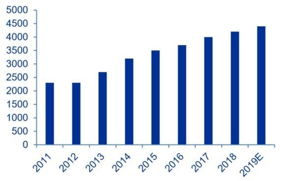資料來源: Paumanok, 預計 2019 年全球 MLCC 出貨量約 4.5 兆顆