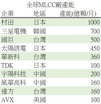 資料來源: 國際電子商情, 钜亨網製表