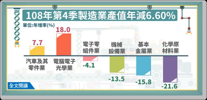 (圖: 經濟部統計處)