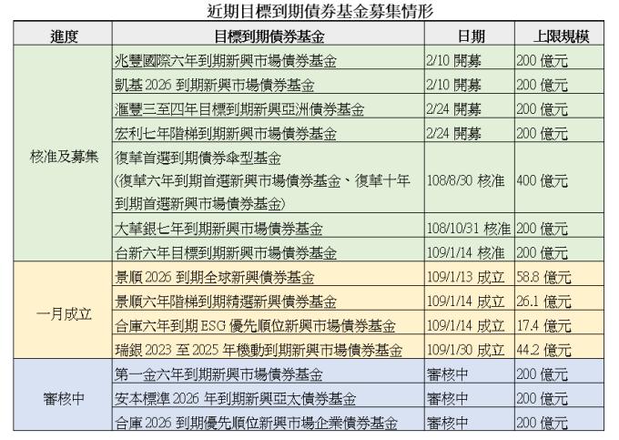資料來源:投信投顧公會 (統計至 109 年 1 月 31 日)、各投信公司
