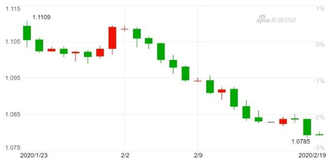 歐元兌美元日K 線圖。(來源:新浪財經)
