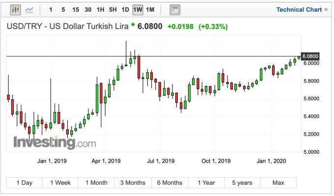 土耳其兌美元匯率週線走勢 (圖:Investing.com)