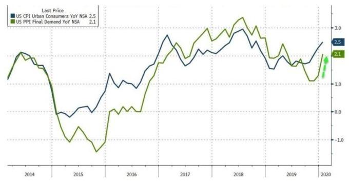 藍線:美國 CPI 年增率;綠線:美國 PPI 年增率 (圖:Zerohedge)