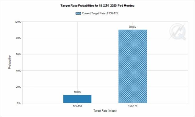市場預期聯準會三月利率維持不變高達九成。(圖片:CME 集團 FedWatch)