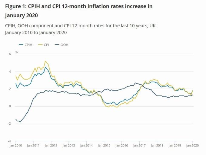 英國 CPI 走勢 (圖片: 英國統計局 ONS)