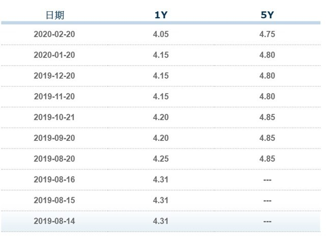 資料來源: 中國銀行間同業拆款中心