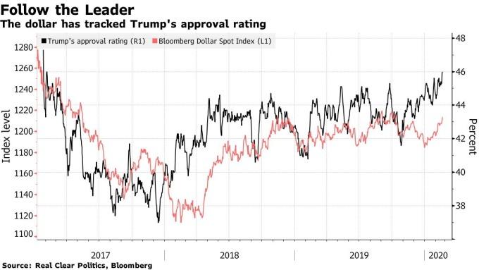 川普支持率和彭博美元現貨指數走勢高度相關。(來源: Bloomberg)