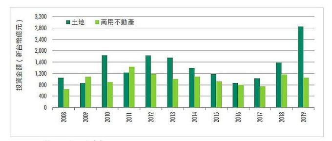 台灣不動產投資金額 資料來源:CBRE 世邦魏理仕