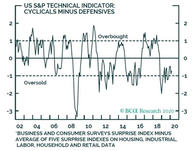 美週期性類股減去防禦性類股之標準差,正低於歷史均值的「1 個標準差」 圖片:BCA